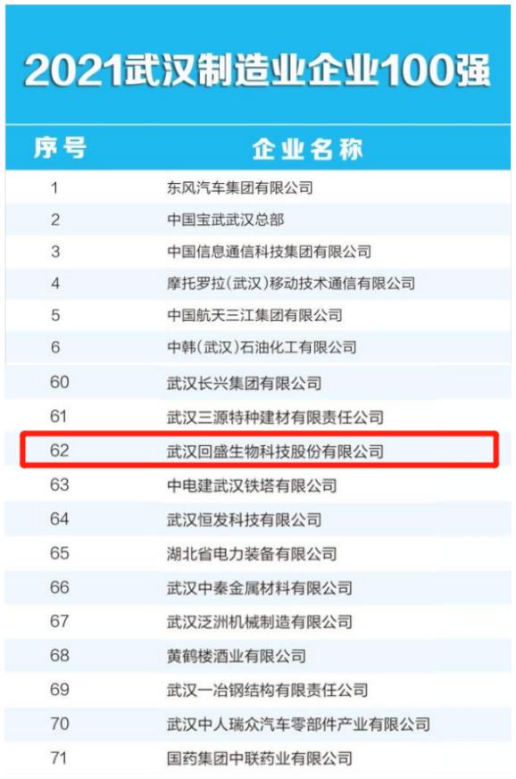 热烈祝贺澳门皇冠金沙网站入选武汉制造业企业100强